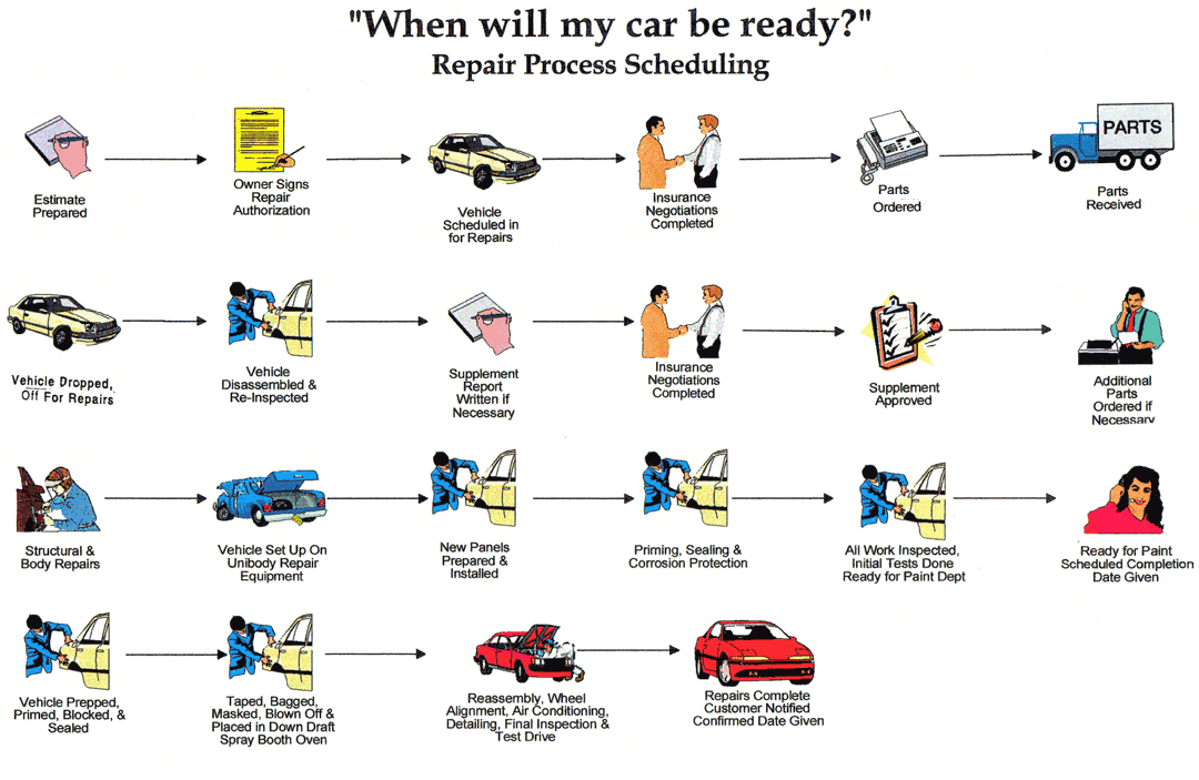 note: this flow chart was designed to help keep you informed of the  general sequence and repair process of your vehicle  all steps shown are  not needed for